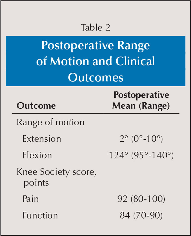 Postoperative Range of Motion and Clinical Outcomes