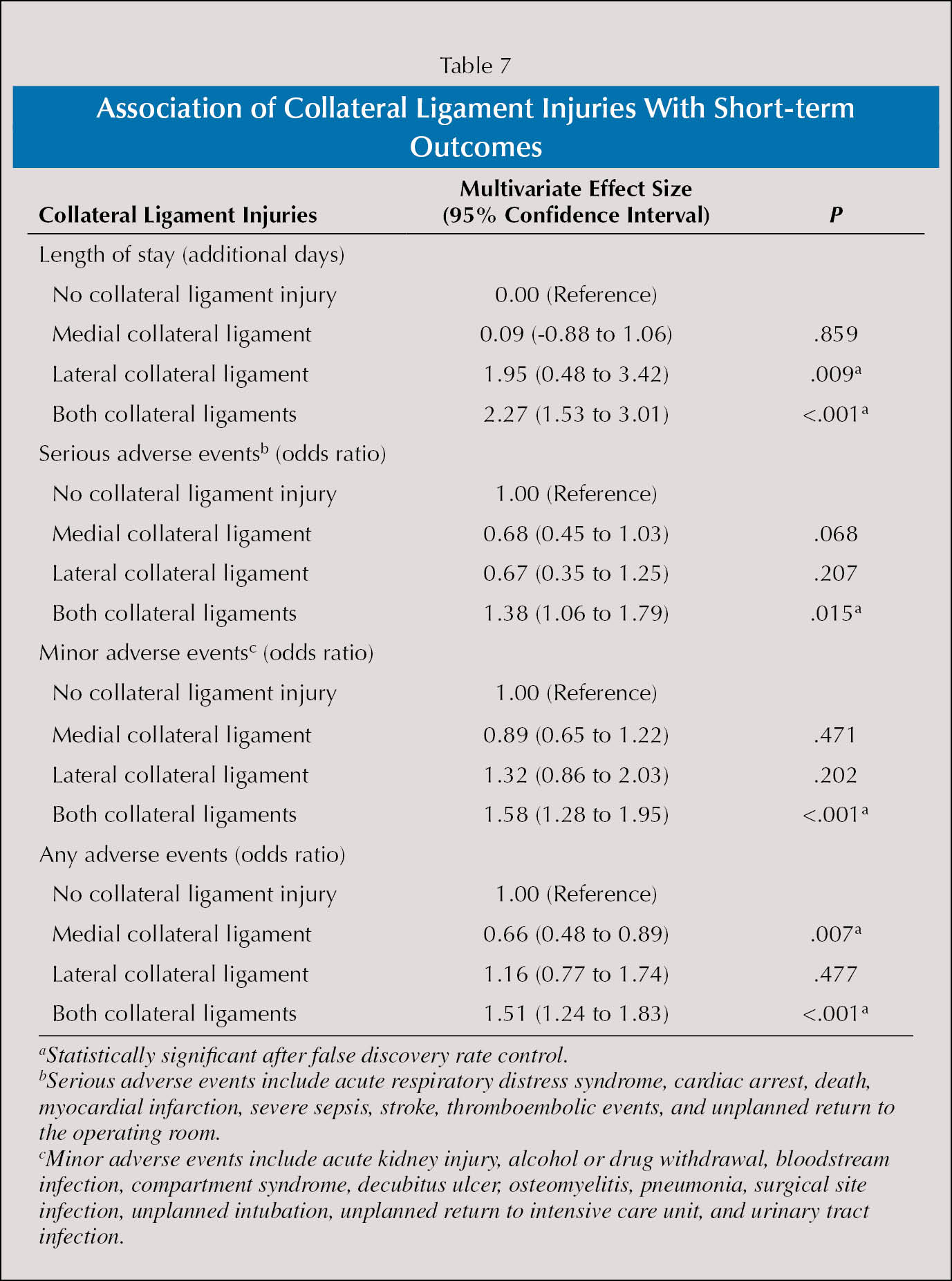 Association of Collateral Ligament Injuries With Short-term Outcomes
