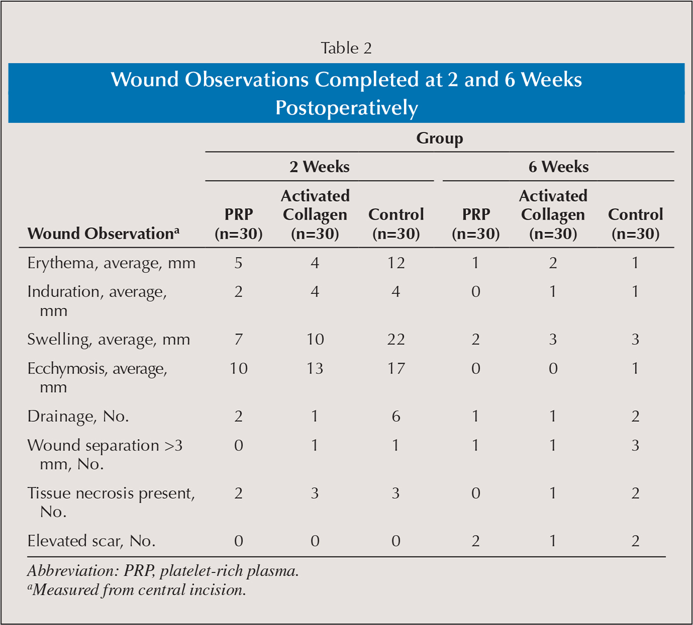 Wound Observations Completed at 2 and 6 Weeks Postoperatively