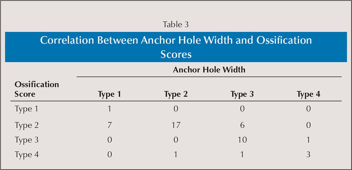 Correlation Between Anchor Hole Width and Ossification Scores