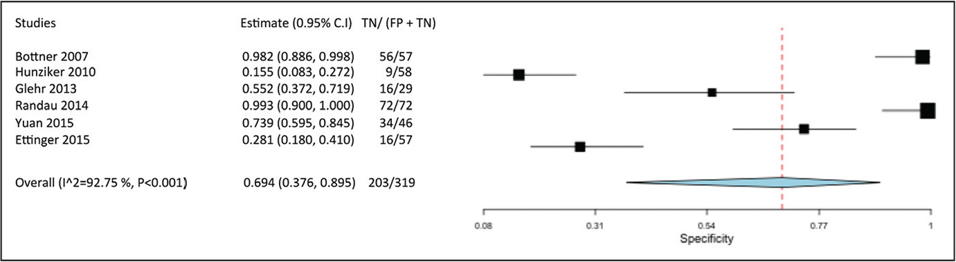 Data from each study regarding specificity of procalcitonin and the pooled specificity of the studies. The pooled specificity was 69.4% (95% confidence interval [CI], 37.6%–89.5%; P<.001). Abbreviations: FP, false positive; TN, true negative.