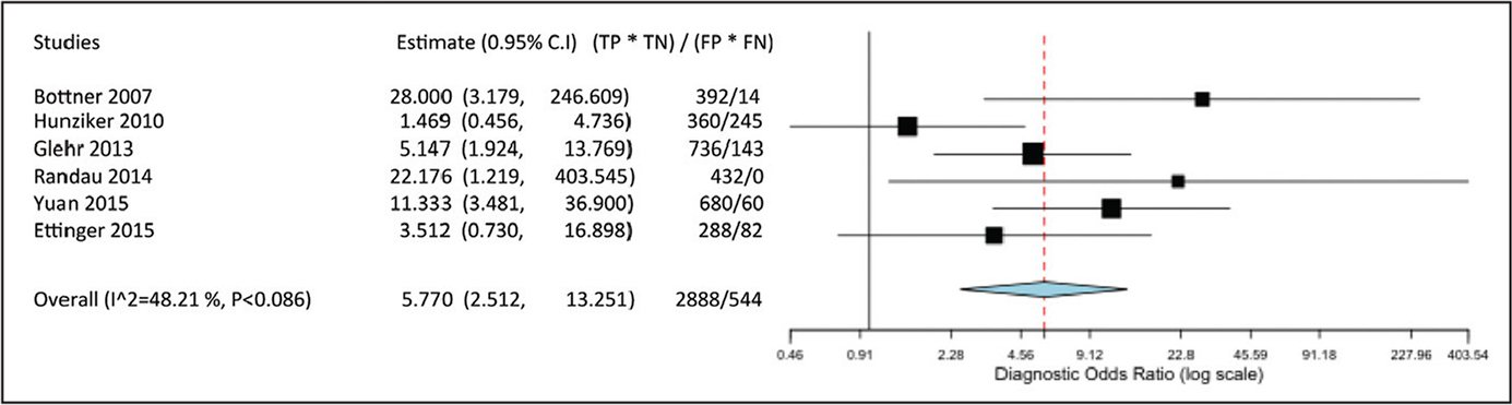 Data from each study regarding diagnostic odds ratio of procalcitonin and the pooled diagnostic odds ratio of the studies. The pooled diagnostic odds ratio was 5.770 (95% confidence interval [CI], 2.512–13.251; P<.001). Abbreviations: FN, false negative; FP, false positive; TN, true negative; TP, true positive.