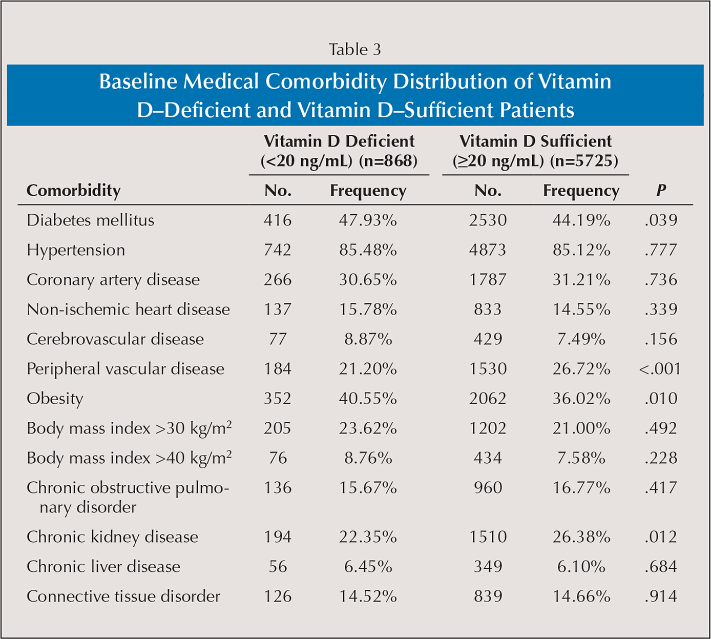 Baseline Medical Comorbidity Distribution of Vitamin D–Deficient and Vitamin D–Sufficient Patients