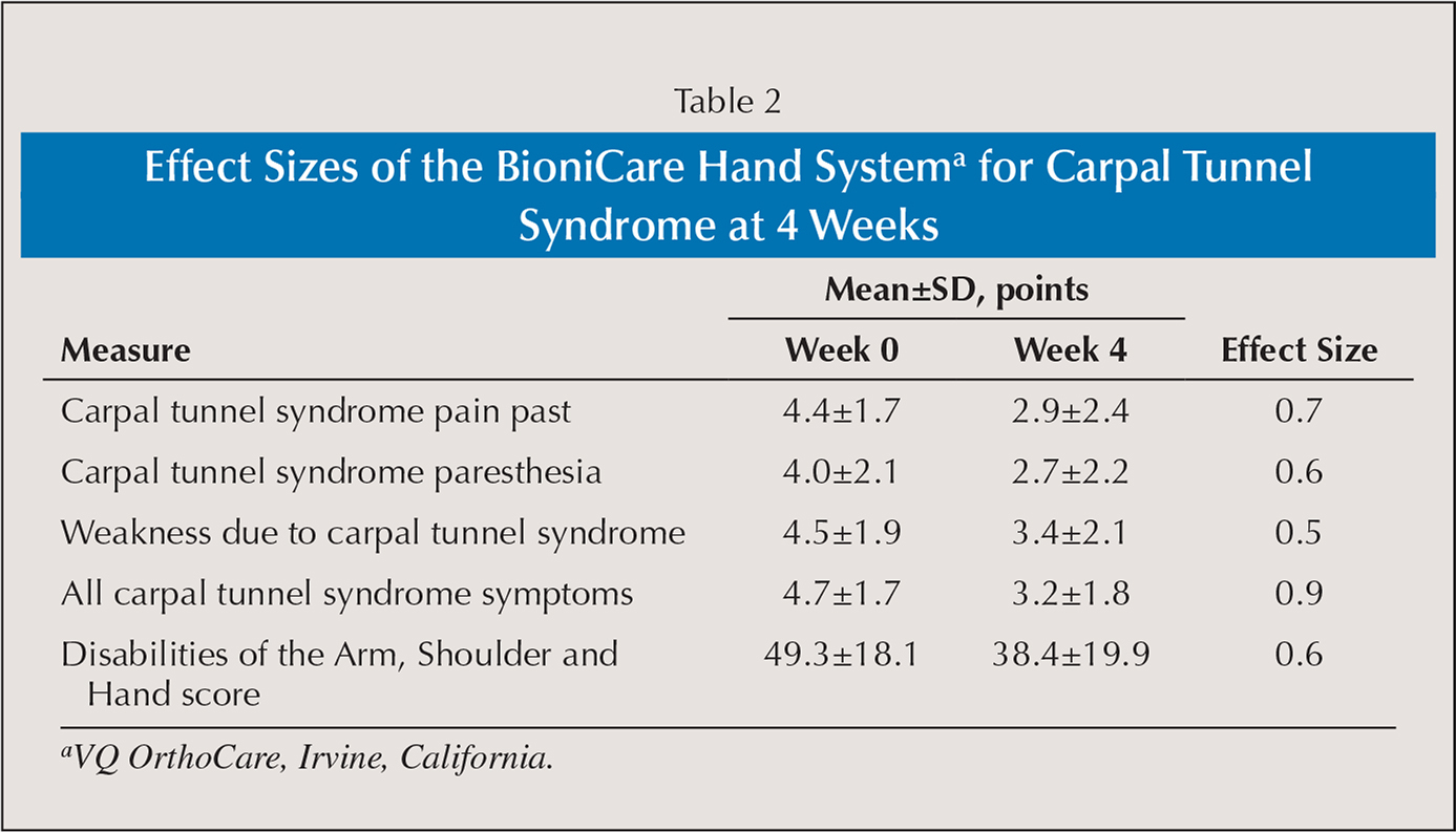 Effect Sizes of the BioniCare Hand Systema for Carpal Tunnel Syndrome at 4 Weeks