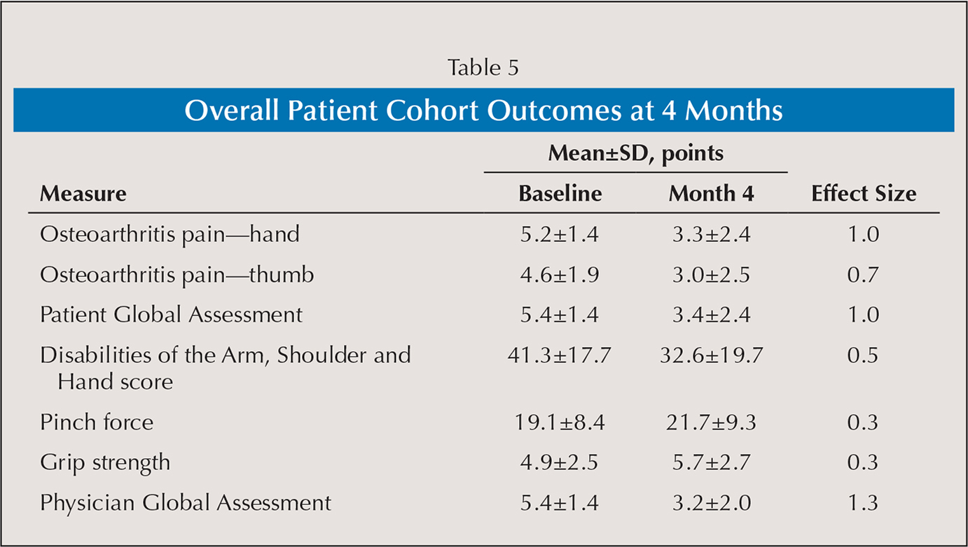 Overall Patient Cohort Outcomes at 4 Months