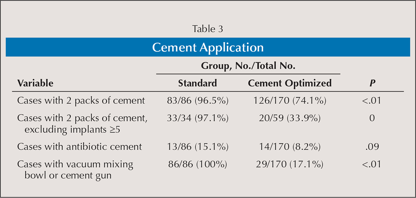 Cement Application