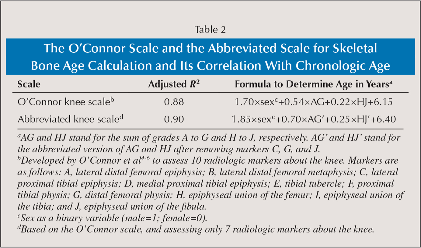 The O'Connor Scale and the Abbreviated Scale for Skeletal Bone Age Calculation and Its Correlation With Chronologic Age
