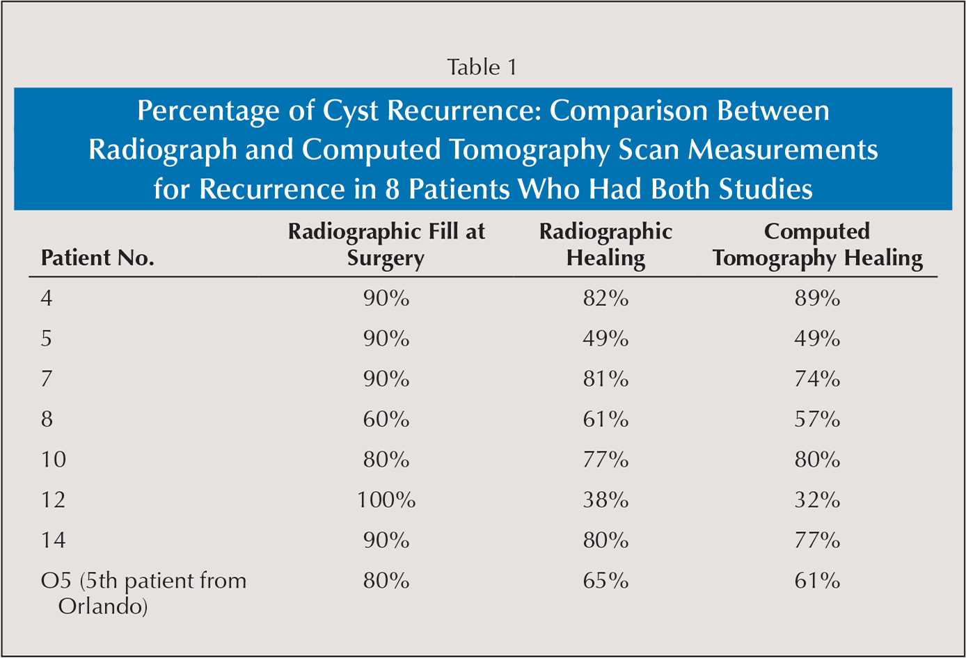 Percentage of Cyst Recurrence: Comparison Between Radiograph and Computed Tomography Scan Measurements for Recurrence in 8 Patients Who Had Both Studies
