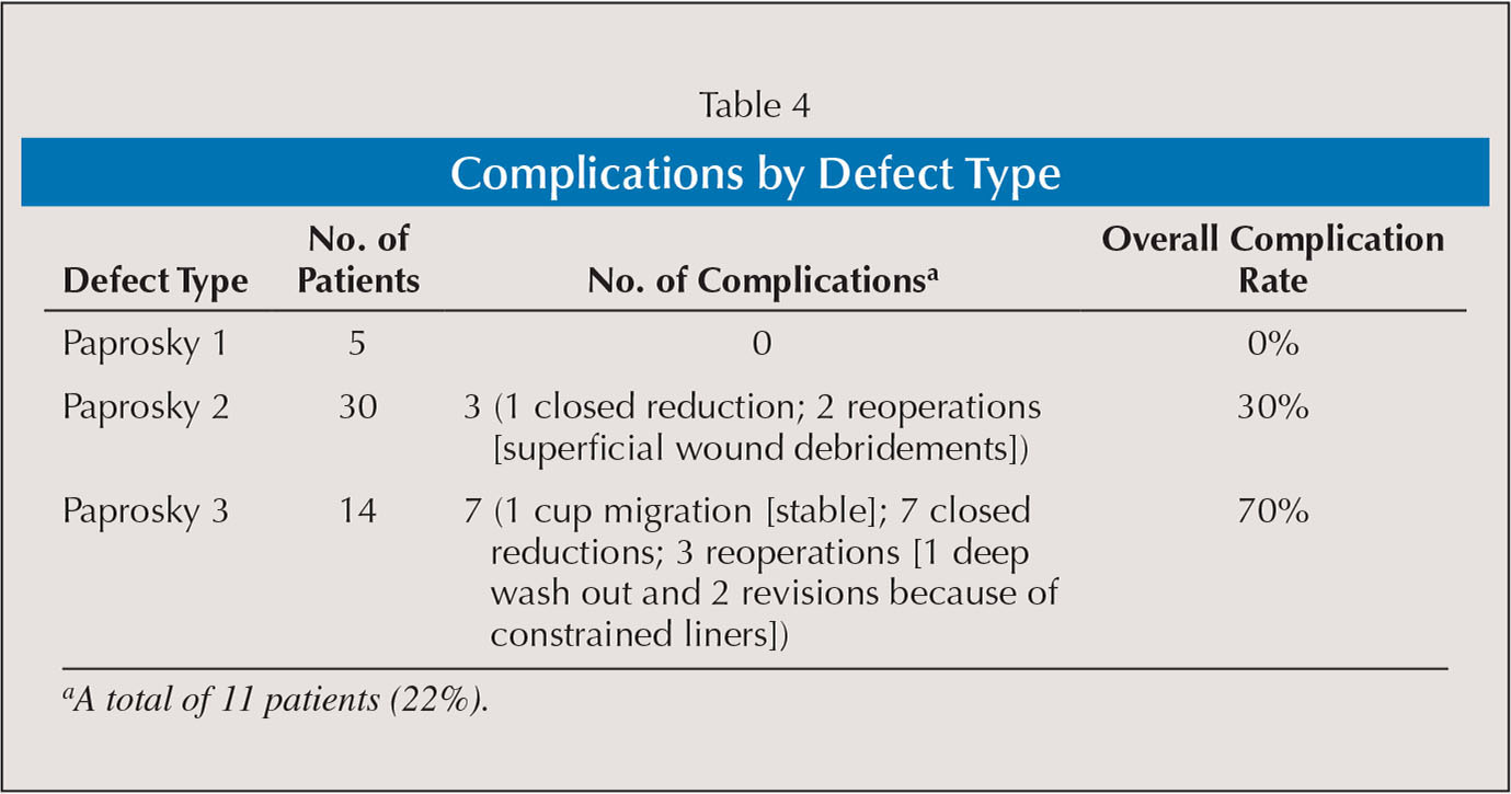 Complications by Defect Type