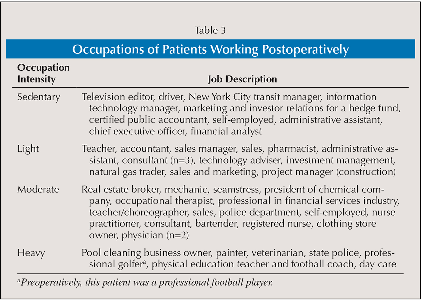 Occupations of Patients Working Postoperatively