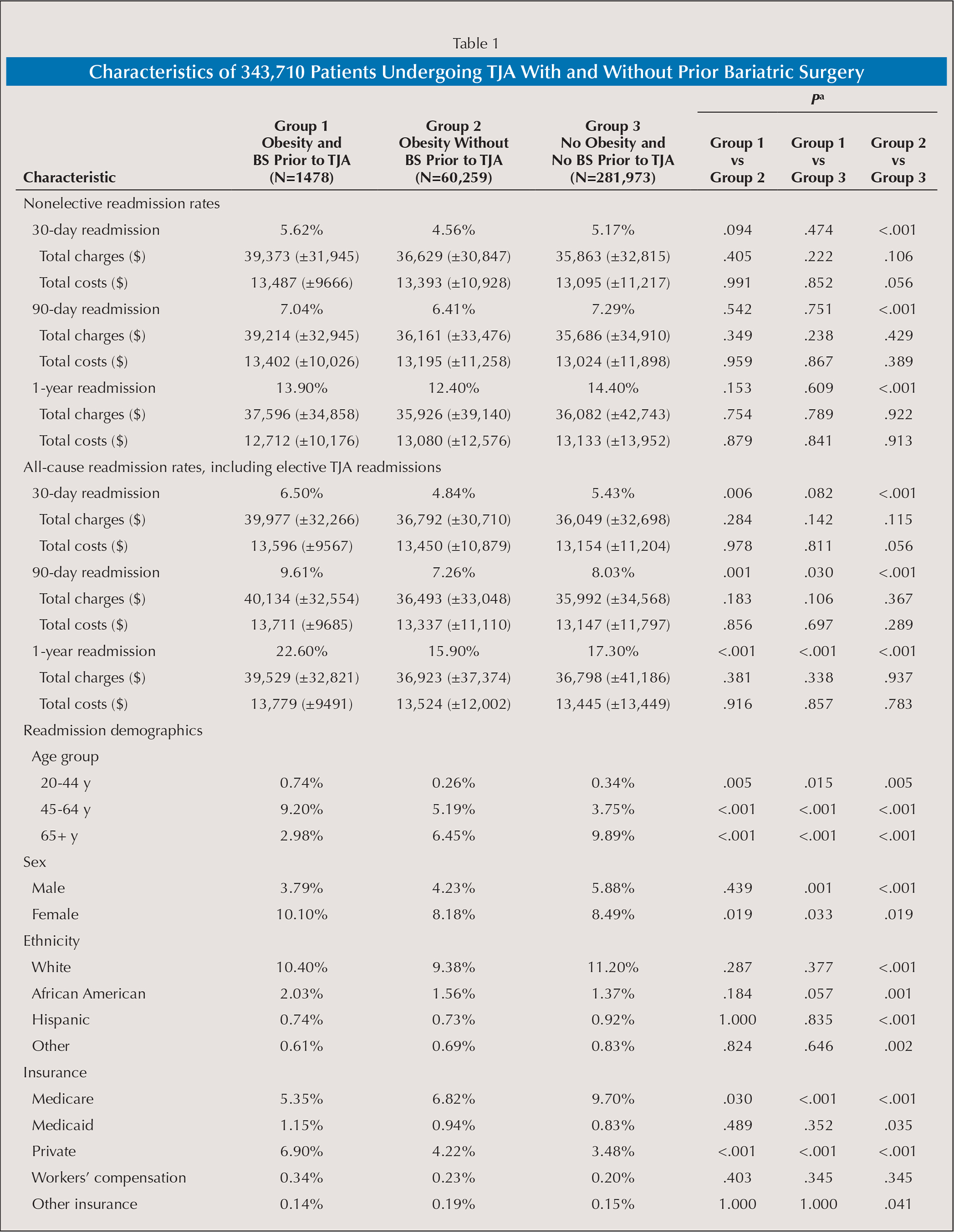 Characteristics of 343,710 Patients Undergoing TJA With and Without Prior Bariatric Surgery