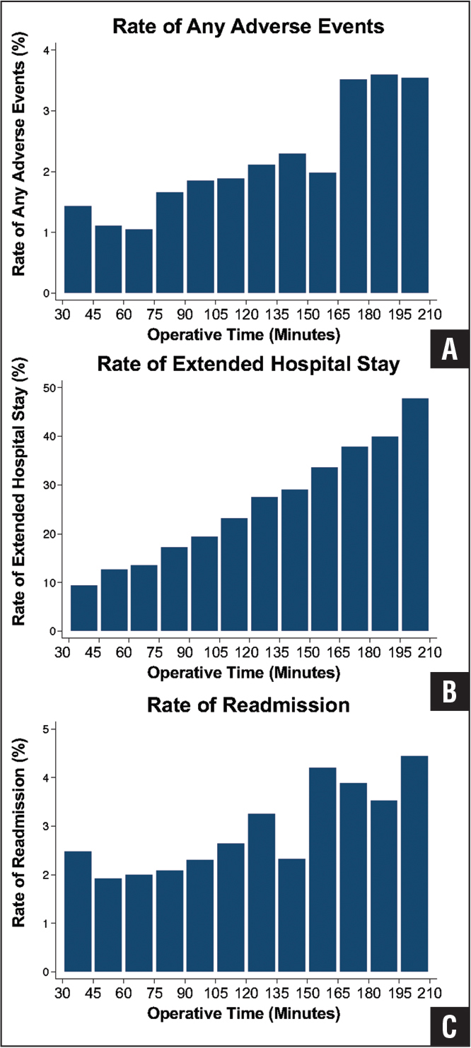 Rates of occurrence of any adverse event (A), extended hospital stay (B), and readmission (C), for 15-minute intervals.