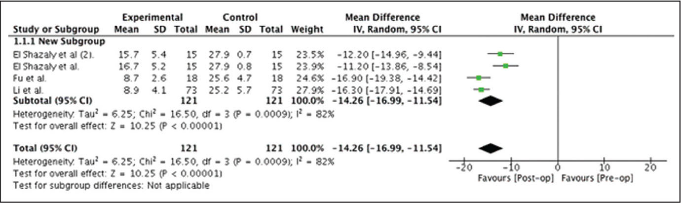 Preoperative (Pre-op) to postoperative (Post-op) improvement of Japanese Orthopaedic Association score following fusion surgery. Abbreviations: CI, confidence interval; IV, inverse variance.