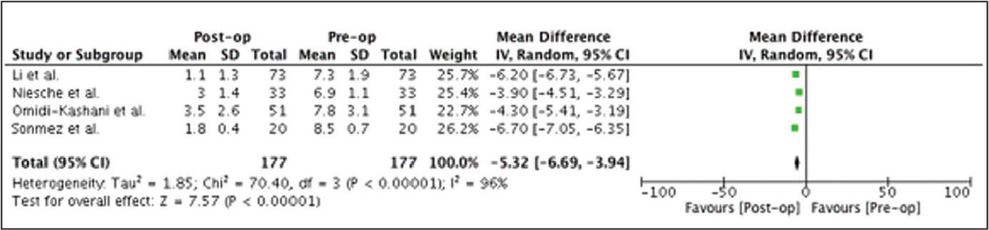 Preoperative (Pre-op) to postoperative (Post-op) improvement of visual analog scale back score following fusion surgery. Abbreviations: CI, confidence interval; IV, inverse variance.