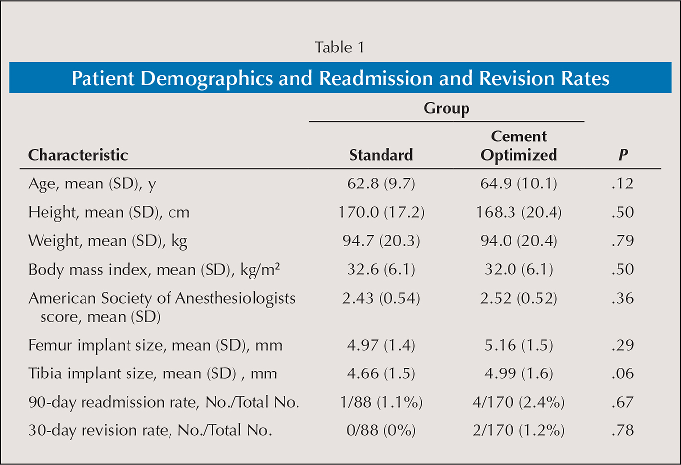 Patient Demographics and Readmission and Revision Rates