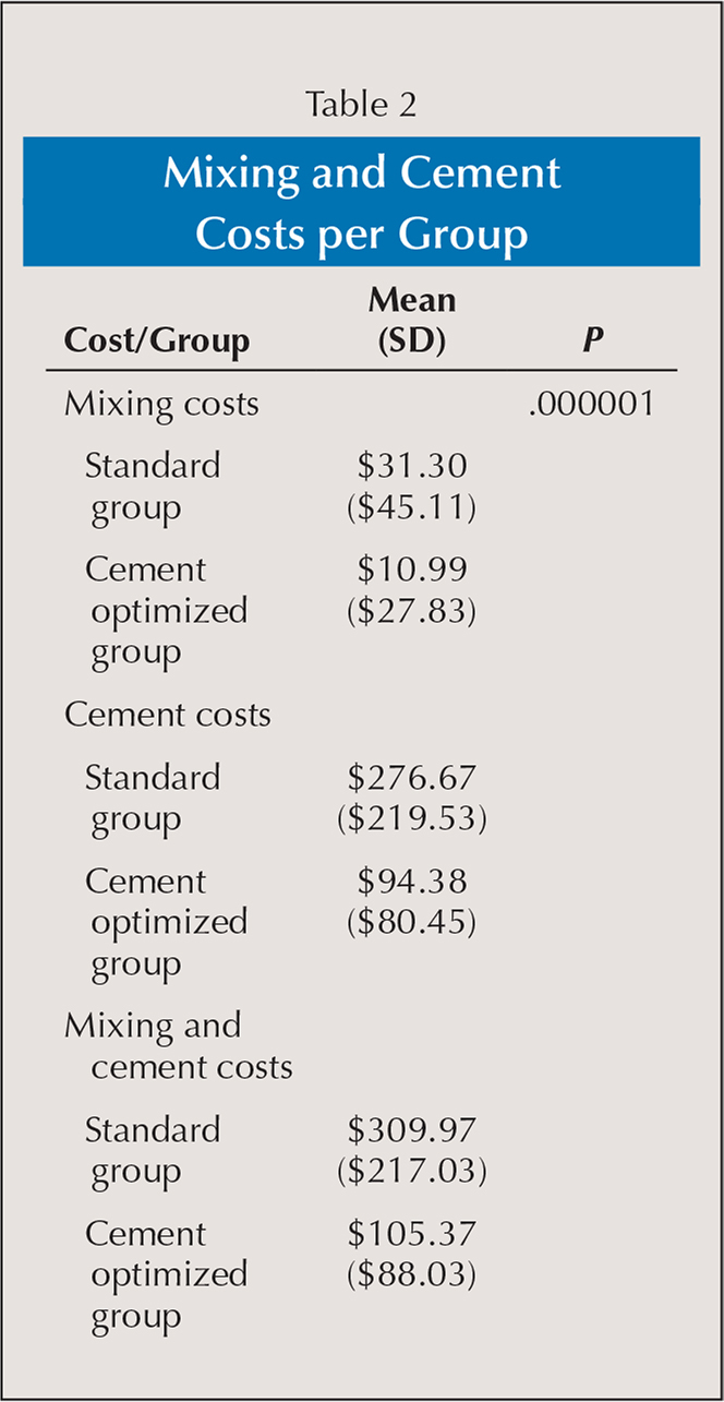 Mixing and Cement Costs per Group