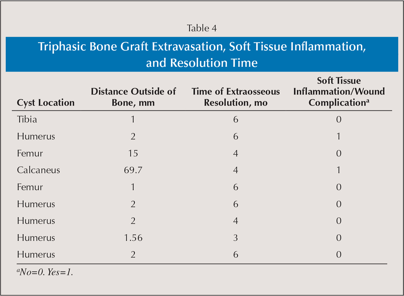 Triphasic Bone Graft Extravasation, Soft Tissue Inflammation, and Resolution Time