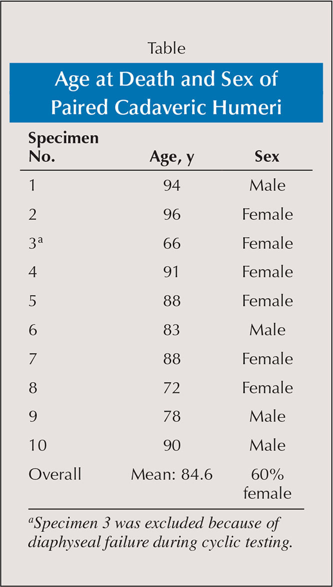 Age at Death and Sex of Paired Cadaveric Humeri