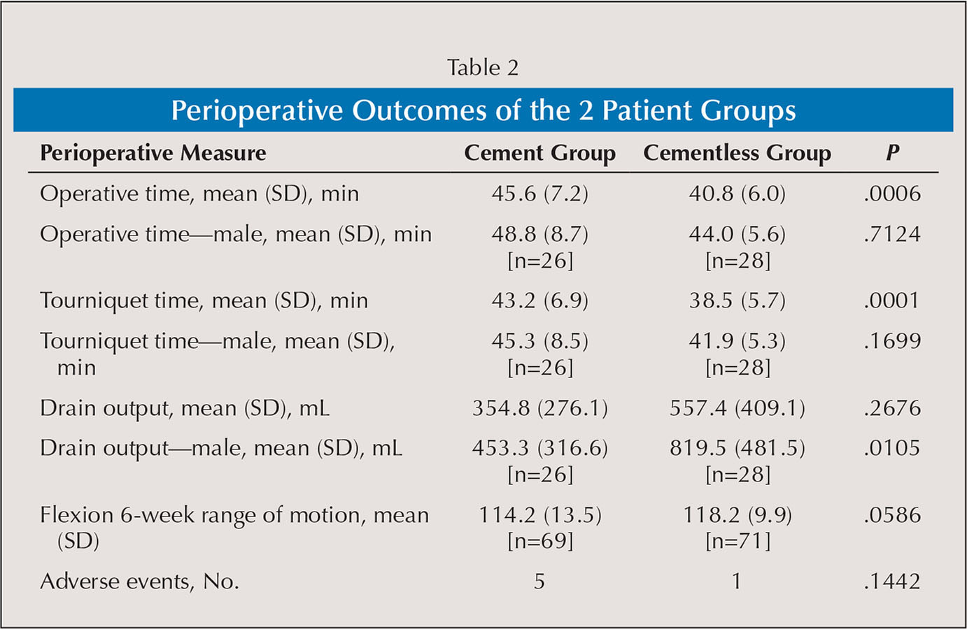 Perioperative Outcomes of the 2 Patient Groups
