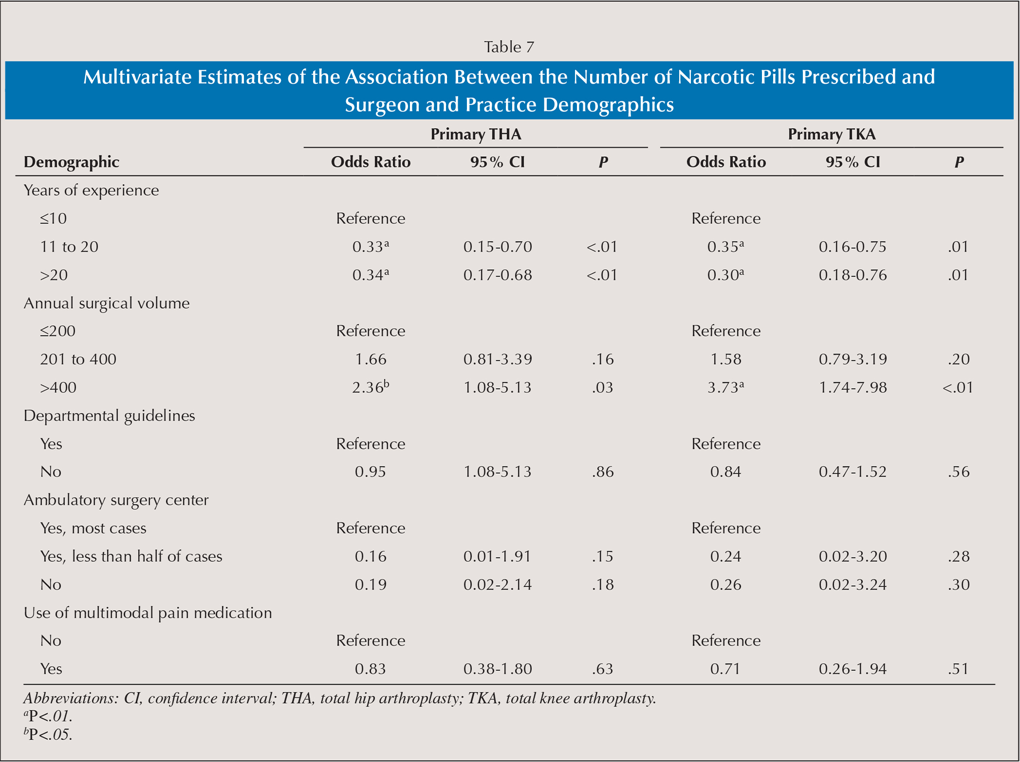Multivariate Estimates of the Association Between the Number of Narcotic Pills Prescribed and Surgeon and Practice Demographics