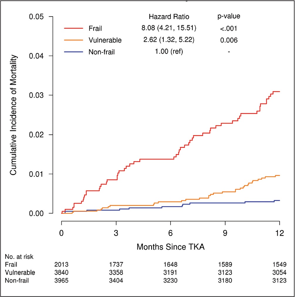 Cumulative incidence of mortality within 1 year of total knee arthroplasty (TKA). Death was treated as a competing event when analyzing other outcomes.