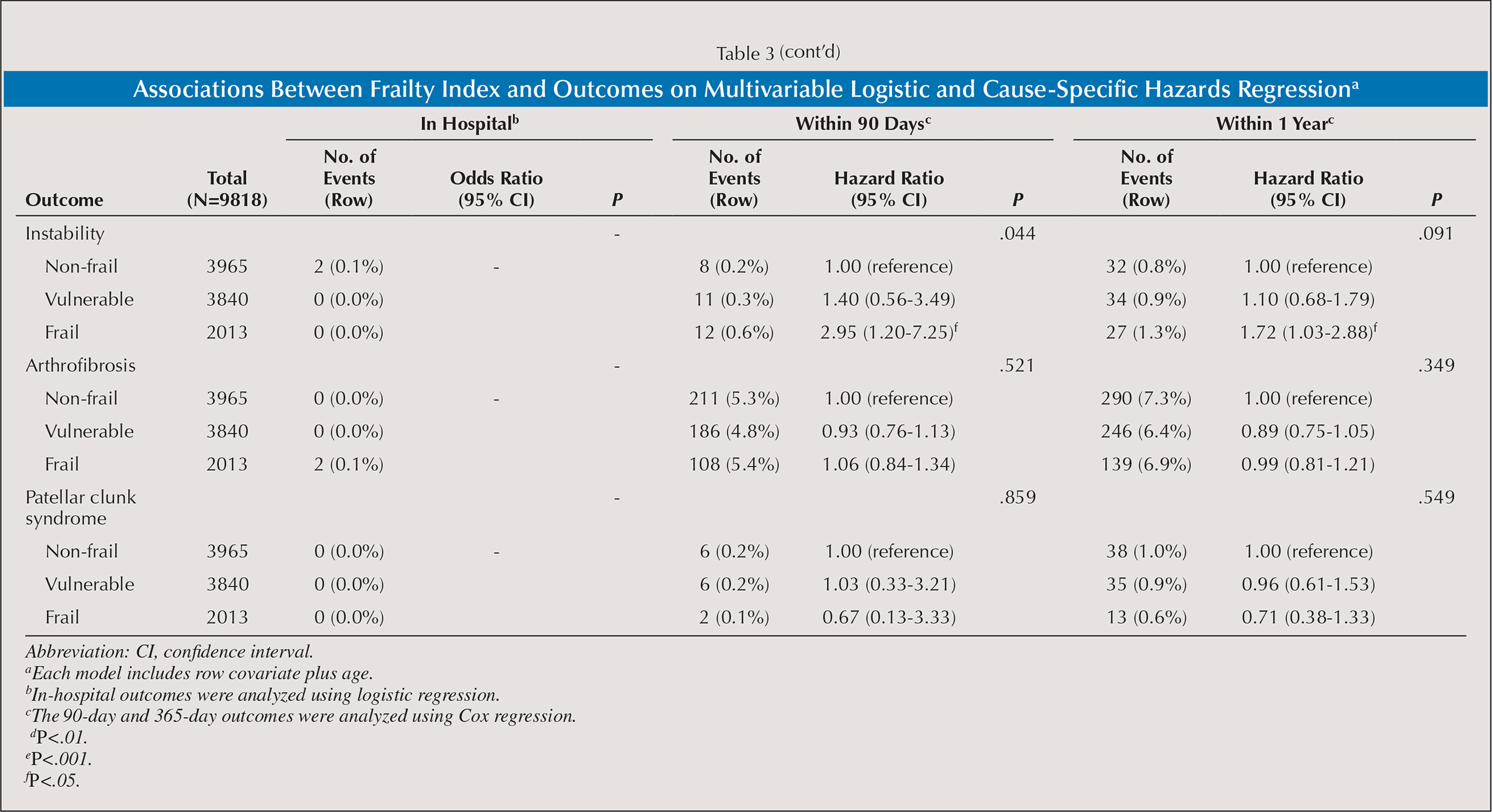 Associations Between Frailty Index and Outcomes on Multivariable Logistic and Cause-Specific Hazards Regressiona
