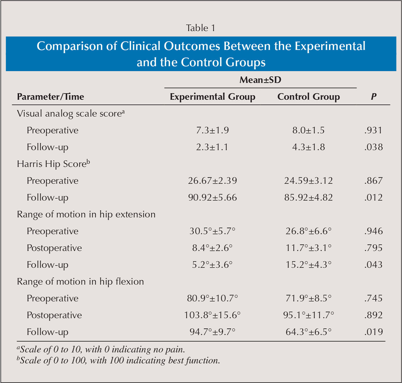 Comparison of Clinical Outcomes Between the Experimental and the Control Groups