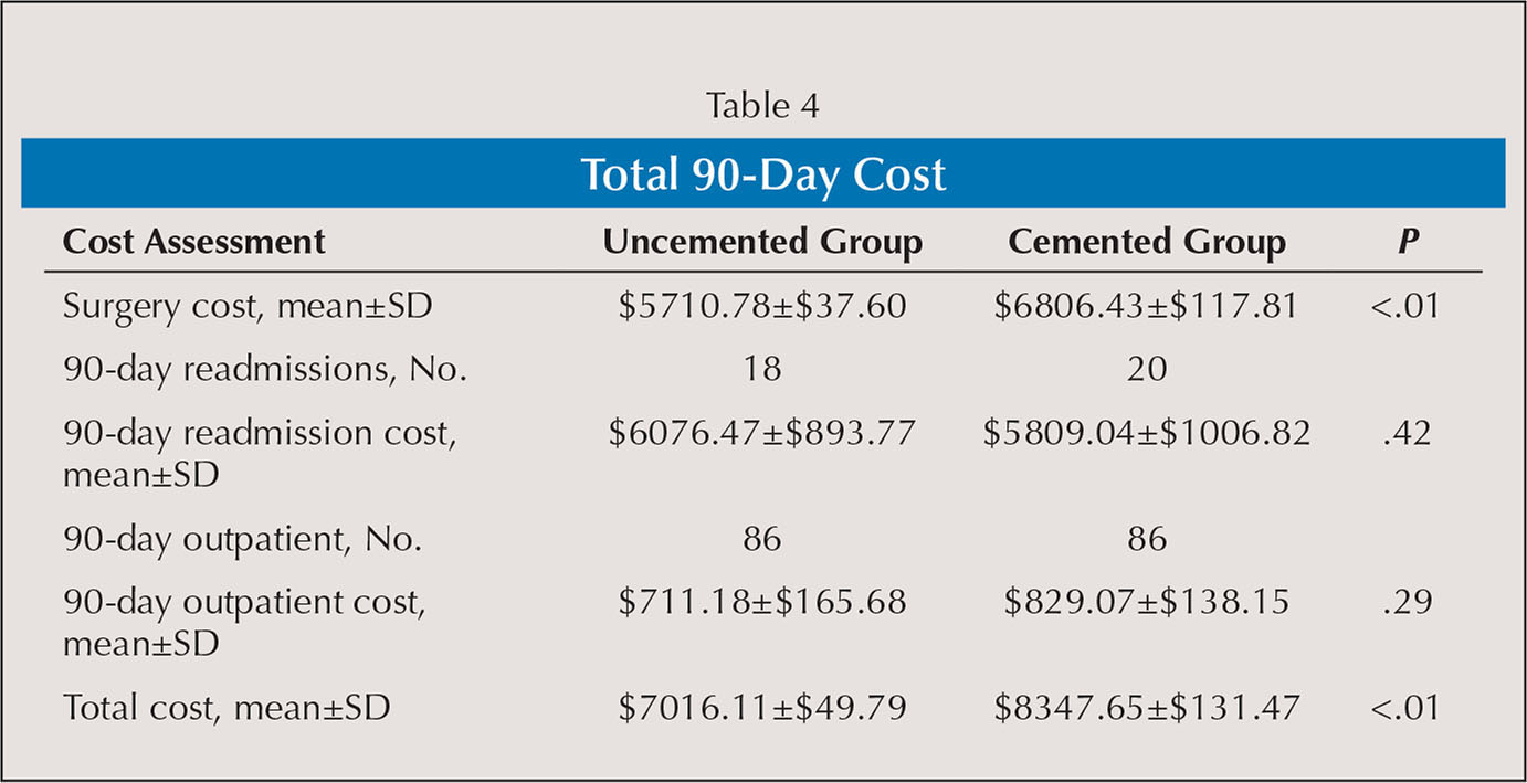 Total 90-Day Cost