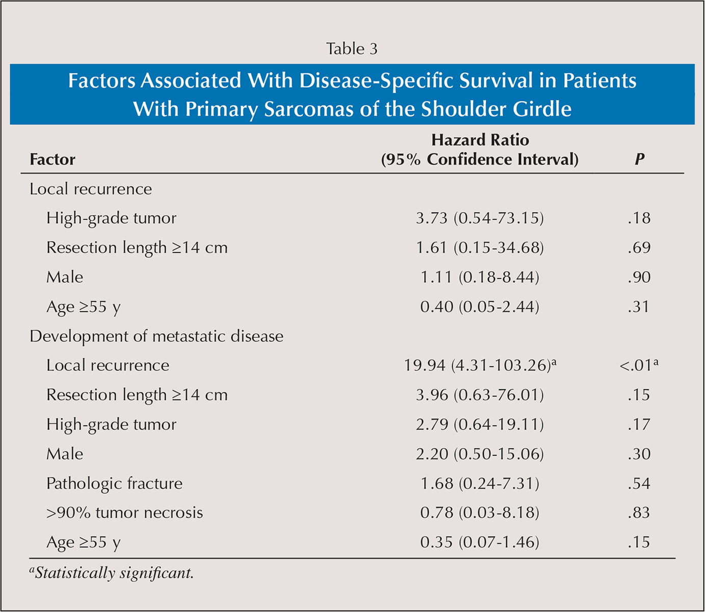 Factors Associated With Disease-Specific Survival in Patients With Primary Sarcomas of the Shoulder Girdle