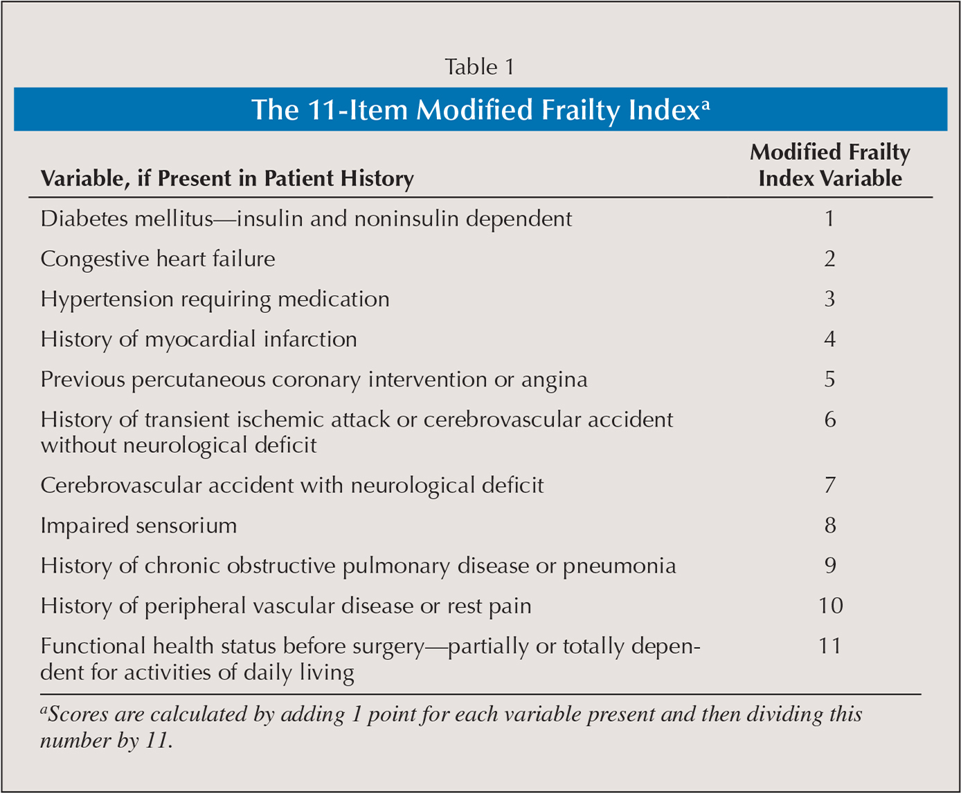The 11-Item Modified Frailty Indexa