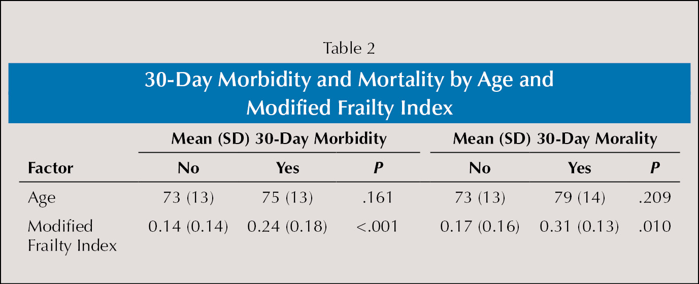 30-Day Morbidity and Mortality by Age and Modified Frailty Index
