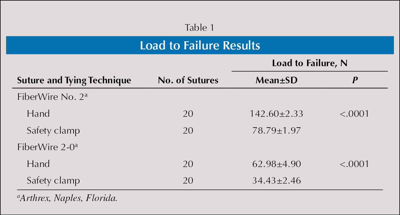 Load to Failure Results