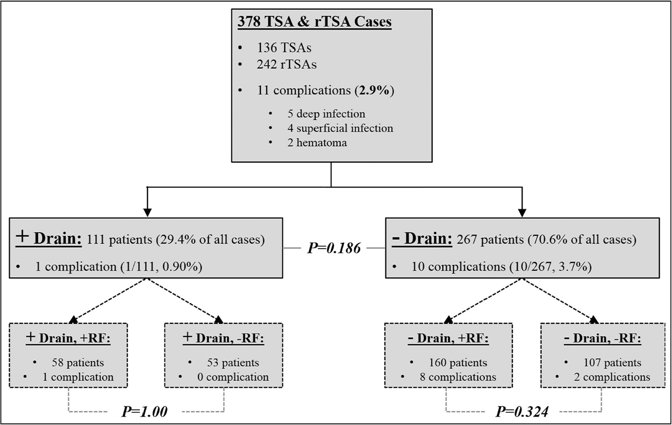Arthroplasty patients and complications identified as a function of drain use postoperatively. Abbreviations: RF, risk factors; rTSA, reverse total shoulder arthroplasty; TSA, total shoulder arthroplasty; +, positive; −, negative.