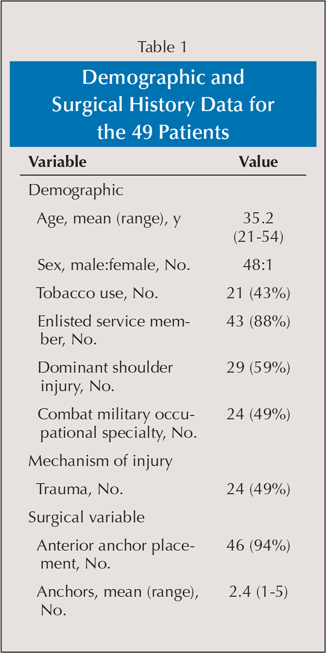 Demographic and Surgical History Data for the 49 Patients