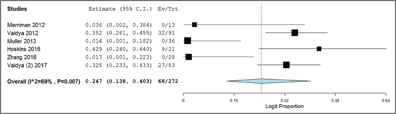 Forest plot of the complication rate meta-analysis for heterotopic ossification. The width of the horizontal line represents the 95% confidence interval (CI) of each study, and the square proportional represents the weight of each study. The rhombus represents the pooled rate and 95% CI.