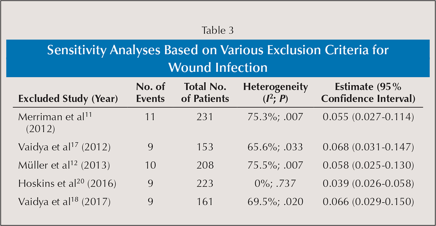 Sensitivity Analyses Based on Various Exclusion Criteria for Wound Infection