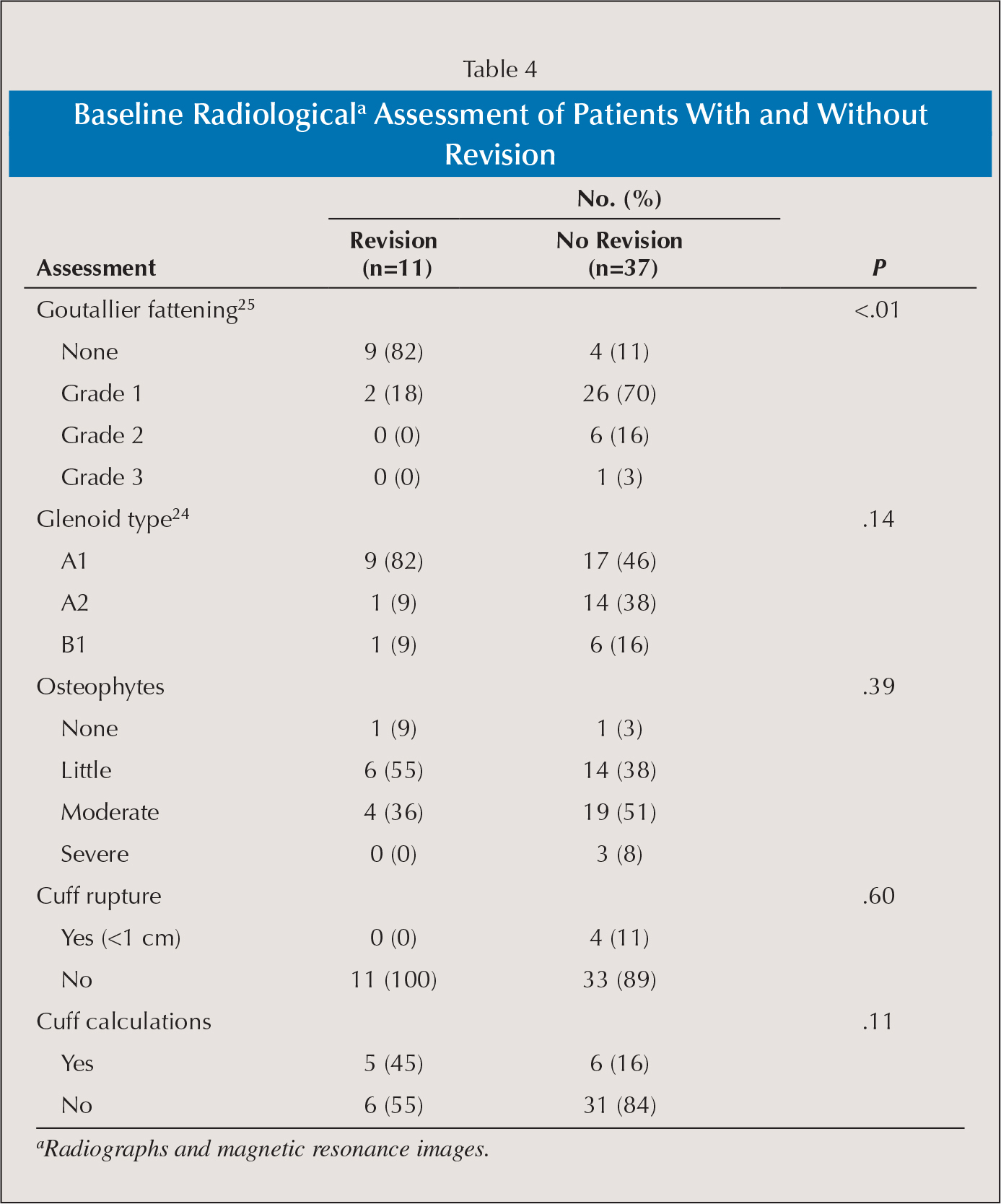 Baseline Radiologicala Assessment of Patients With and Without Revision