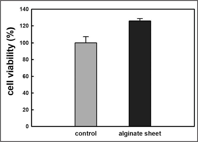 Relative viabilities of untreated human tenocytes (control) and those treated with extracts of alginate hydrogel sheets.