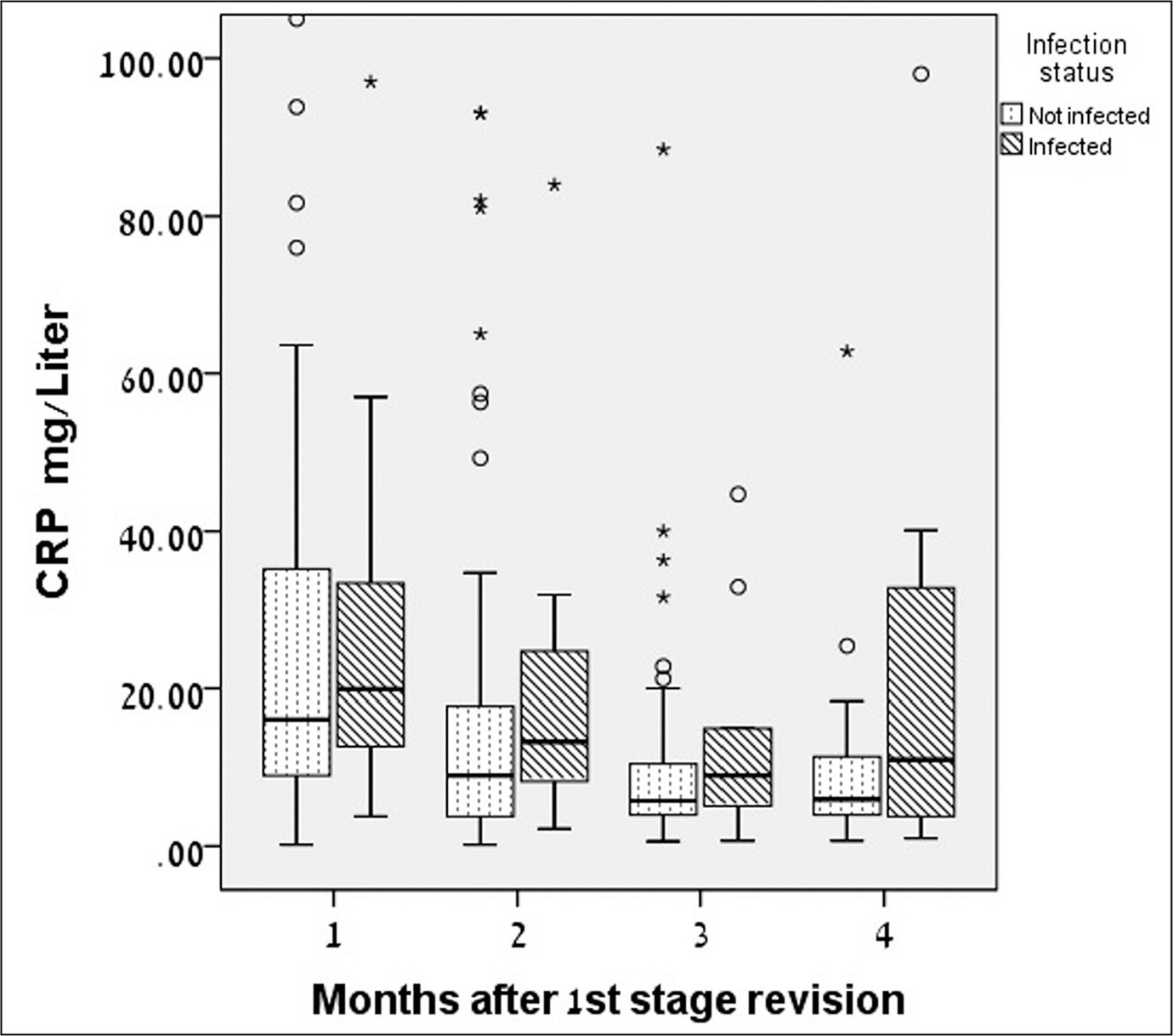 Boxplots of C-reactive protein (CRP) values 1, 2, 3, and 4 months after resection arthroplasty prior to reimplantation. The boxes represent first and third quartiles of the values. The middle line represents median value. The whiskers represent highest value up to 1.5 of the interquartile range.