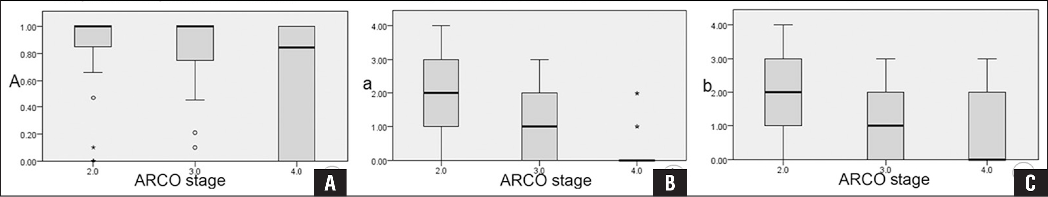 Relationship between A (y axis) and Association Research Circulation Osseous (ARCO) stage (x axis) (A). Relationship between a (y axis) and ARCO stage (x axis) (B). Relationship between b (y axis) and ARCO stage (x axis) (C).