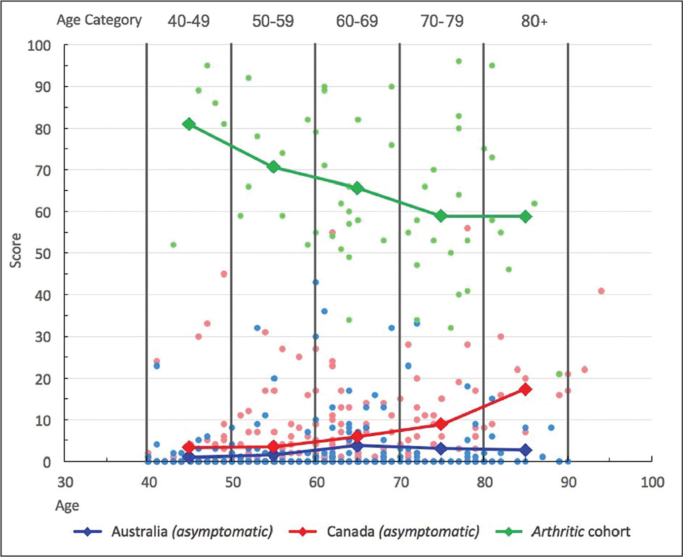 Scattergram showing Western Ontario and McMaster Universities Osteoarthritis Index score for each age group among asymptomatic Australian participants (blue), asymptomatic Canadian participants (red), and arthritic cohort (green). Higher scores indicate worse pain, stiffness, and function.