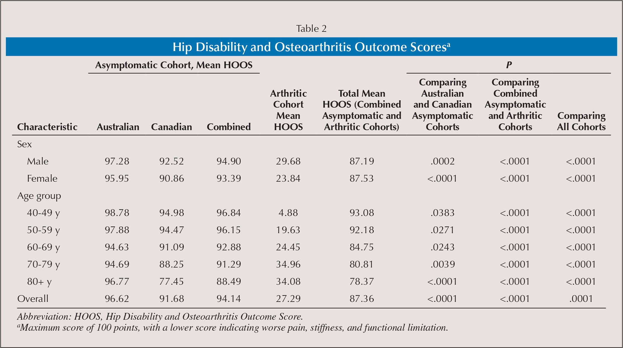 Hip Disability and Osteoarthritis Outcome Scoresa