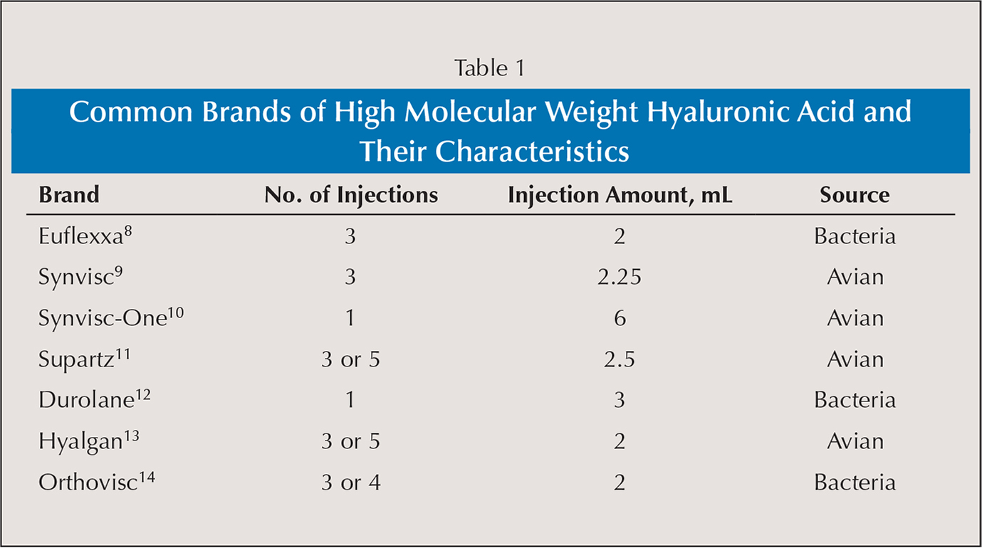 Common Brands of High Molecular Weight Hyaluronic Acid and Their Characteristics