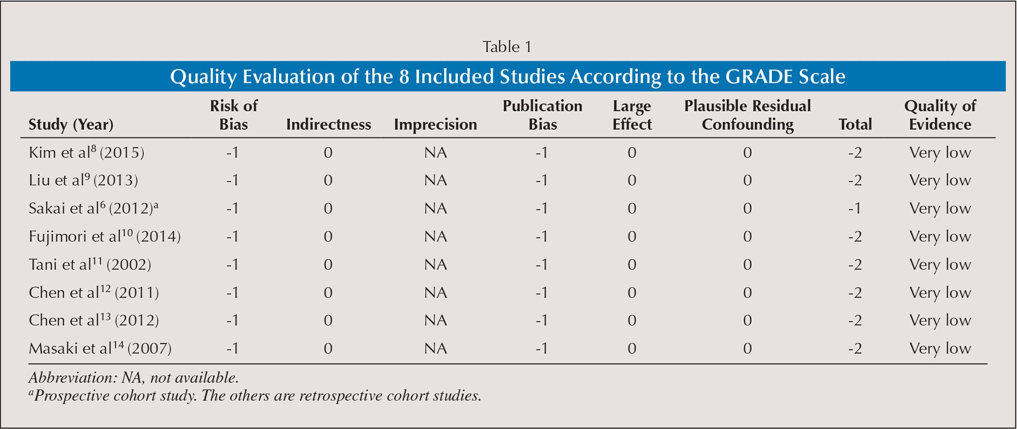 Quality Evaluation of the 8 Included Studies According to the GRADE Scale
