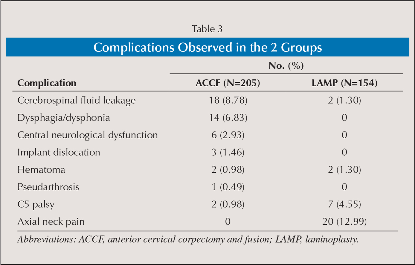 Complications Observed in the 2 Groups