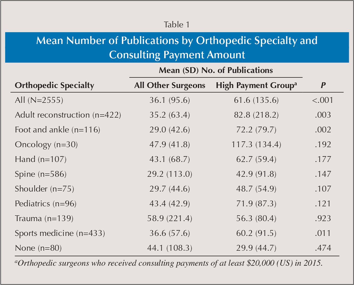Mean Number of Publications by Orthopedic Specialty and Consulting Payment Amount