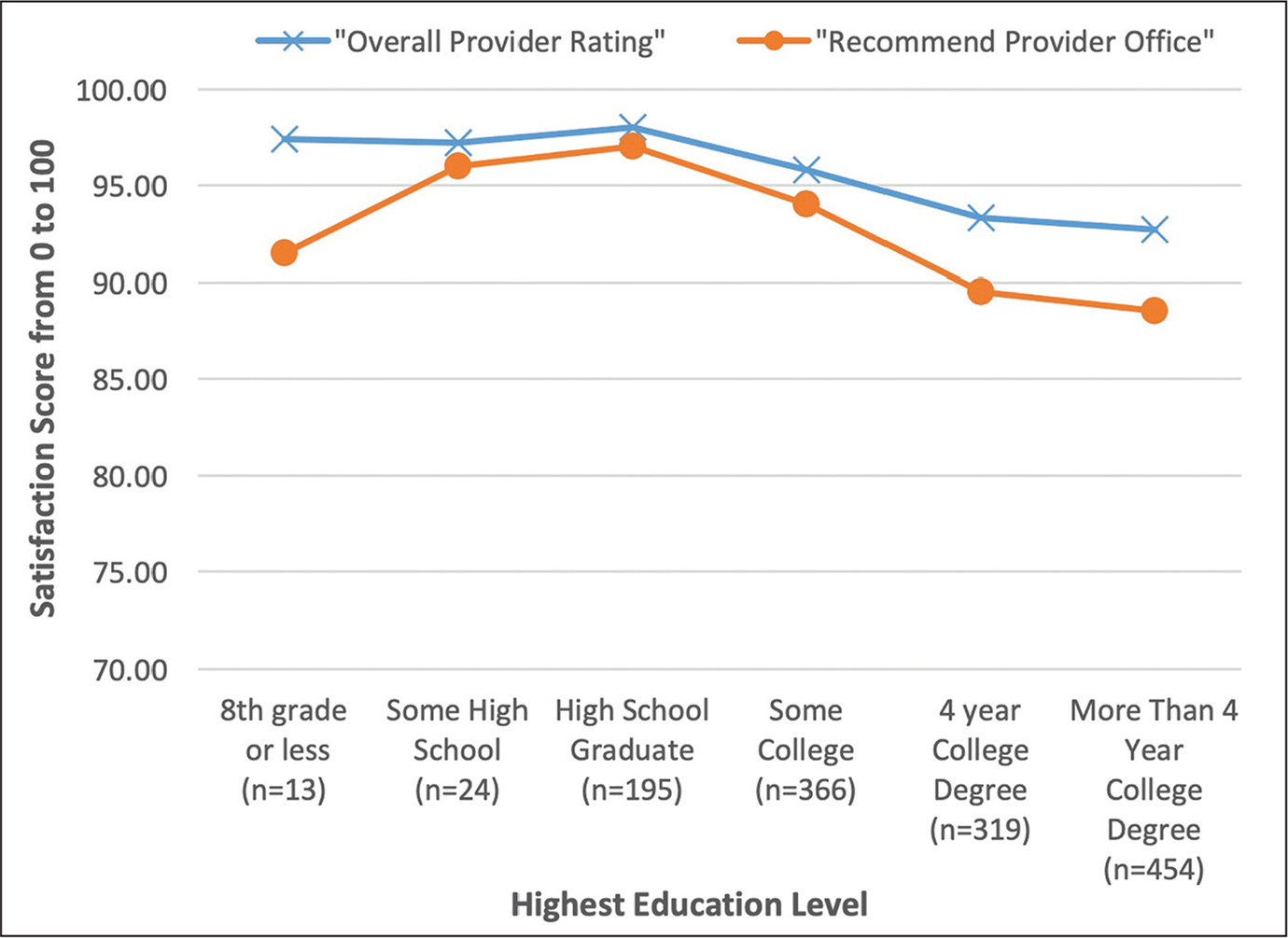 Correlation between highest education level and satisfaction scores.