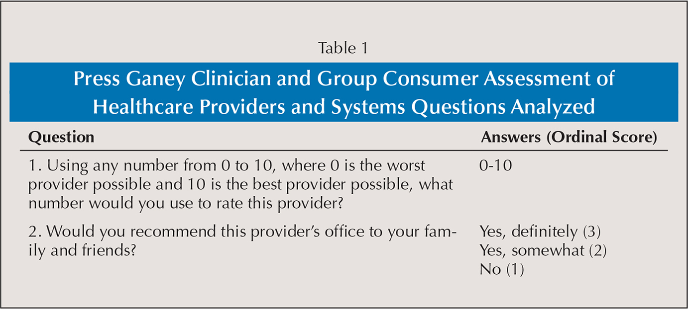 Press Ganey Clinician and Group Consumer Assessment of Healthcare Providers and Systems Questions Analyzed