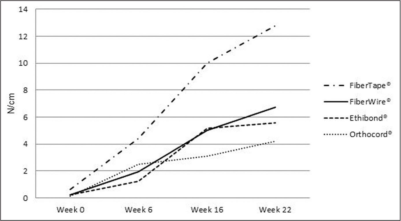 Suture–tendon pullout strength. The tendon pullout strength for the 4 different suture materials during 22 weeks. Standard deviation is provided in Table 3. There was significantly (P<.05) higher retention of FiberTape compared with other tested sutures. Until week 16, a significantly (P>.002) increasing suture hold of all sutures except Orthocord was seen.