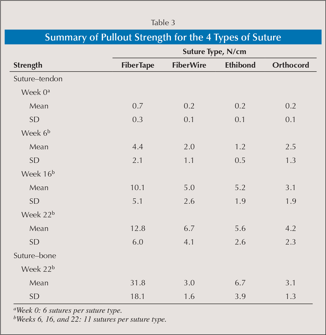 Summary of Pullout Strength for the 4 Types of Suture